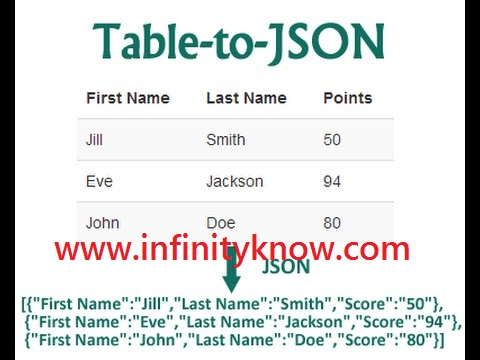 AngularJS Array-json Get Last Element using javascript