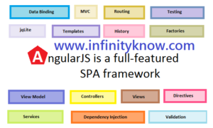 AngularJS Expressions - Dynamic angular 6 Examples