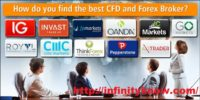 Forex Brokers for Online Forex Trading Platforms