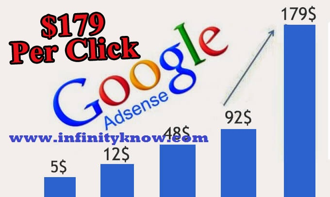 Increase AdSense CPC High Paying keywords