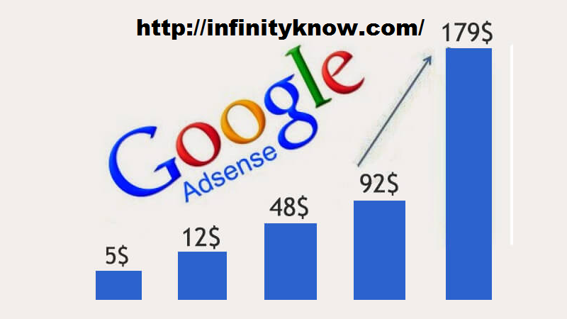 Increase Google Adsense Get High CPC