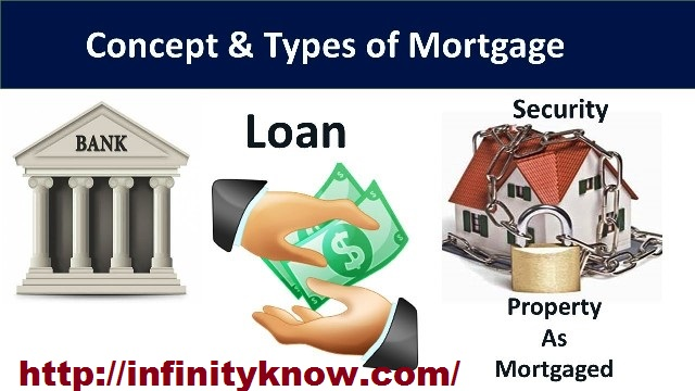 Mortgage Loan Online Interest Rates Eligibility & Calculator Payment