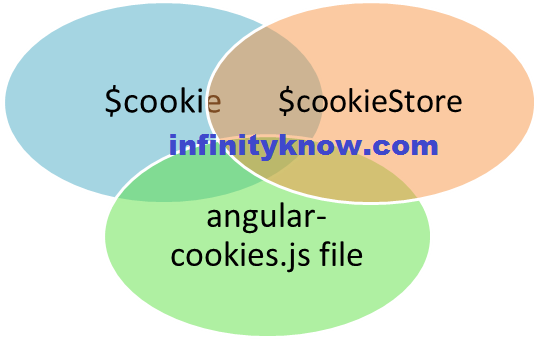 Angularjs cookie Set Cookie Get Cookie Delete Cookie Example