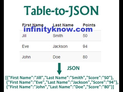 Angularjs get last item Array Object and json Example