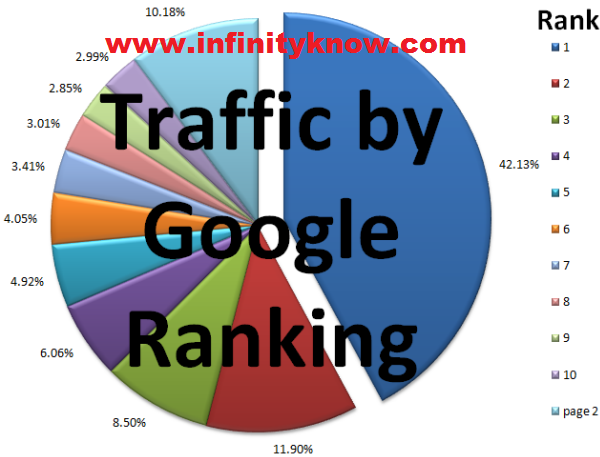 Google Keyword Ranking Research & Strategy