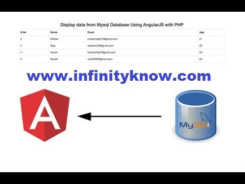 PHP mysql with Connecting to Database Using AngularJS