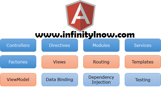 AngularJs Events Directives With Example