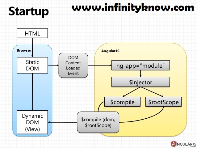 Angularjs Html Dom Manipulation With Example Infinityknow