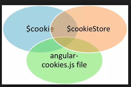 AngularJS Set Cookies Get Cookies ClearCookies